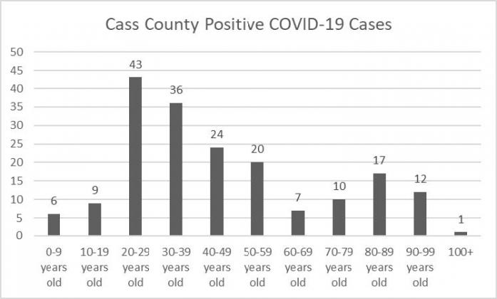 Cass County COVID-19 cases by age groups.