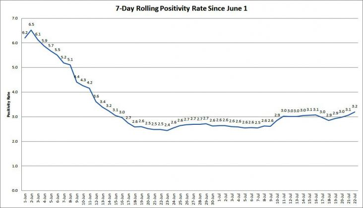 The graph shows the rolling, 7-day positivity rate for tests completed starting on June 1. Illinois Department of Public Health data was used to calculate the averages. (Credit: Jerry Nowicki of Capitol News Illinois)