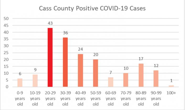 Cass County Positive COVID-19 Cases