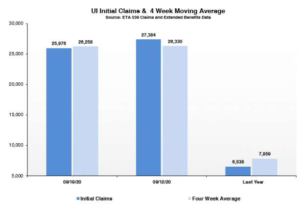 An Illinois Department of Employment Security Graphic shows the number of initial claims this week as compared to the four-week moving average. It also has the numbers for the previous week and a year ago. (Credit: Illinois Department of Employment Security)