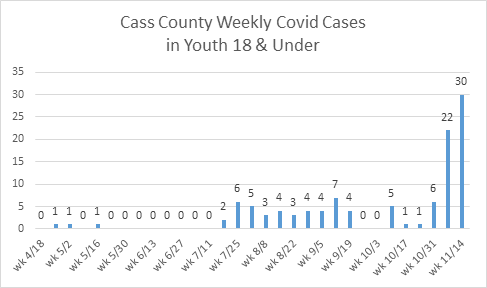COVID cases by week for youths 18 and under