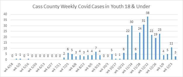 COVID cases in youth 18 and under