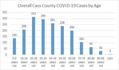 Cass COVID cases per age groups.